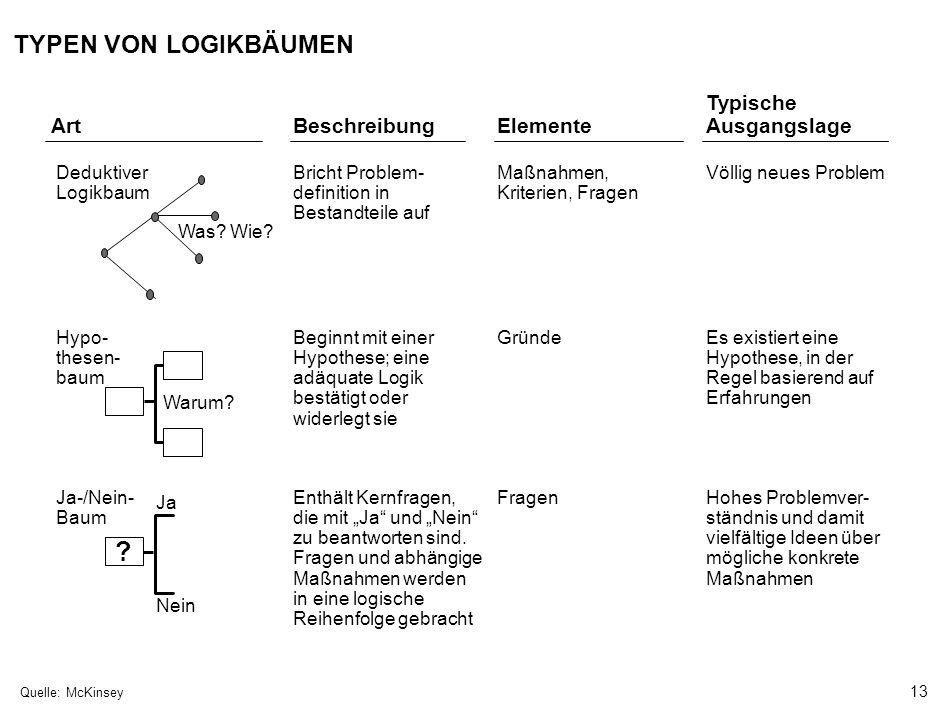 13 000624FT_262414_777_v3_i Art Deduktiver Logikbaum Was? Wie? Bricht Problem- definition in Bestandteile auf Maßnahmen, Kriterien, Fragen Völlig neue