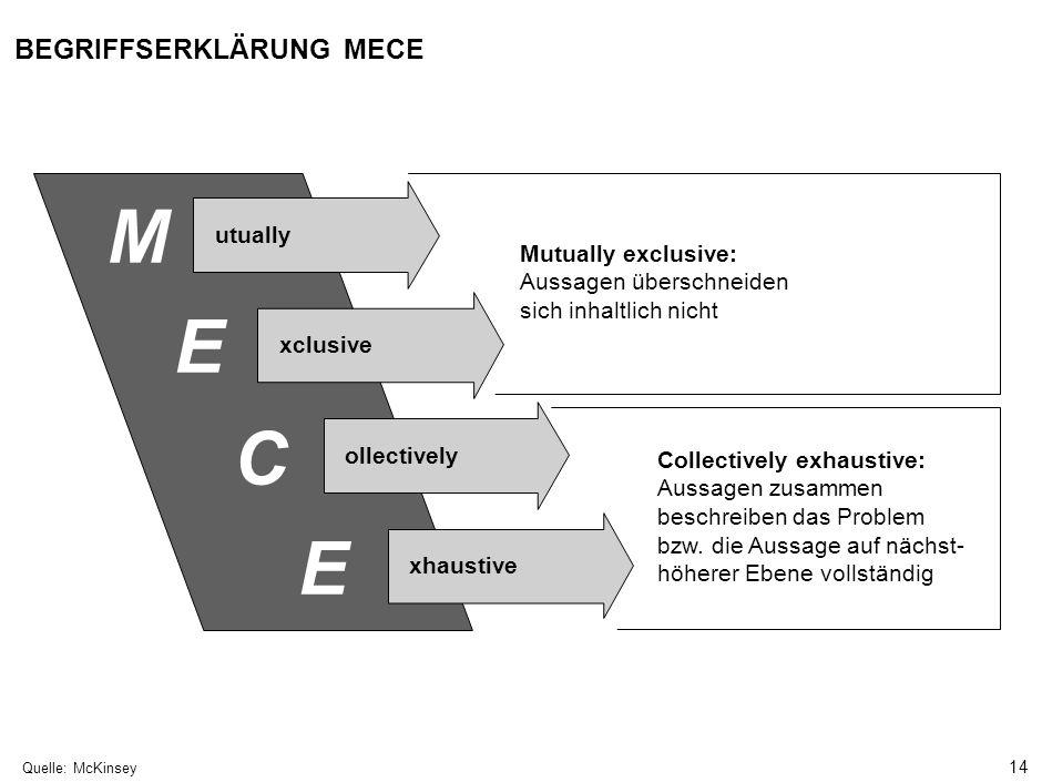 14 000624FT_262414_777_v3_i Quelle:McKinsey BEGRIFFSERKLÄRUNG MECE M utually E xclusive C ollectively E xhaustive Mutually exclusive: Aussagen überschneiden sich inhaltlich nicht Collectively exhaustive: Aussagen zusammen beschreiben das Problem bzw.
