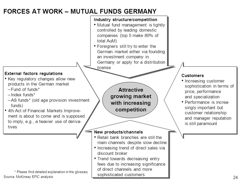 24 000624FT_262414_777_v3_i *Please find detailed explanation in the glossary Source: McKinsey EFIC analysis FORCES AT WORK – MUTUAL FUNDS GERMANY Customers Increasing customer sophistication in terms of price, performance and specialization Performance is increa- singly important but customer relationship and manager reputation is still paramount Attractive growing market with increasing competition Industry structure/competition Mutual fund management is tightly controlled by leading domestic companies (top 5 make 80% of total AuM) Foreigners still try to enter the German market either via founding an investment company in Germany or apply for a distribution license New products/channels Retail bank branches are still the main channels despite slow decline Increasing trend of direct sales via discount broker Trend towards decreasing entry fees due to increasing significance of direct channels and more sophisticated customers External factors regulations Key regulatory changes allow new products in the German market –Fund of funds* –Index funds* –AS funds* (old age provision investment funds) 4th Act of Financial Markets Improve- ment is about to come and is supposed to imply, e.g., a heavier use of deriva- tives