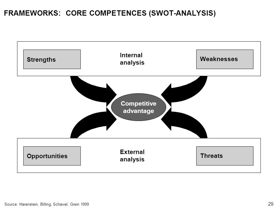 29 000624FT_262414_777_v3_i FRAMEWORKS: CORE COMPETENCES (SWOT-ANALYSIS) Competitive advantage Internal analysis Weaknesses Strengths External analysis Threats Opportunities Source:Harenstein, Billing, Schawel, Grein 1999