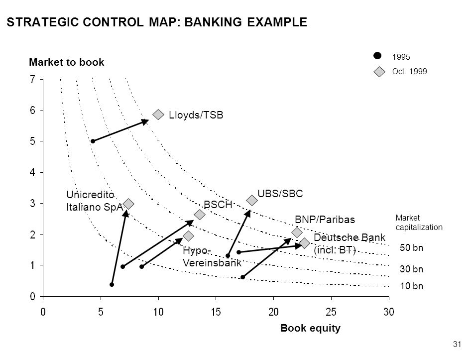 31 000624FT_262414_777_v3_i Book equity Market to book Lloyds/TSB Unicredito Italiano SpA UBS/SBC BNP/Paribas Deutsche Bank (incl. BT) BSCH Hypo- Vere
