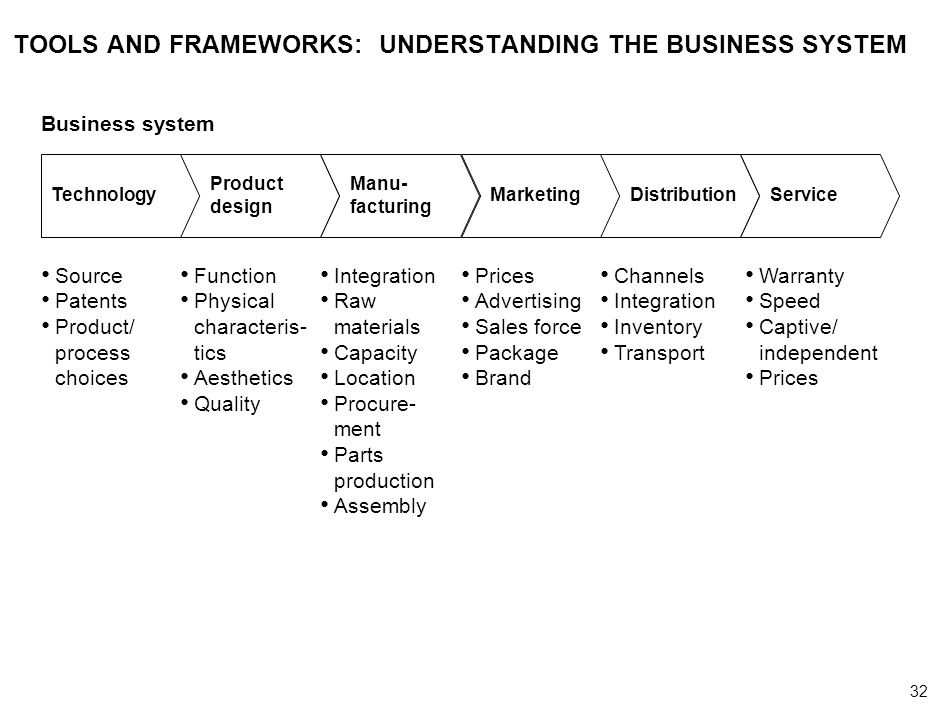 32 000624FT_262414_777_v3_i TOOLS AND FRAMEWORKS: UNDERSTANDING THE BUSINESS SYSTEM Source Patents Product/ process choices Function Physical characte