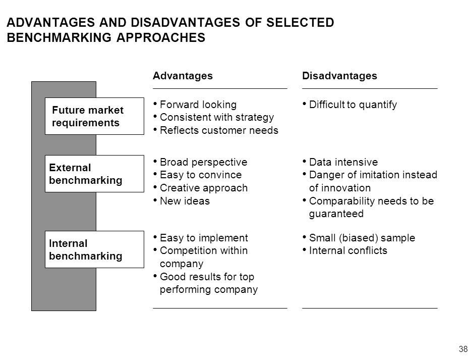 38 000624FT_262414_777_v3_i ADVANTAGES AND DISADVANTAGES OF SELECTED BENCHMARKING APPROACHES Future market requirements External benchmarking Internal