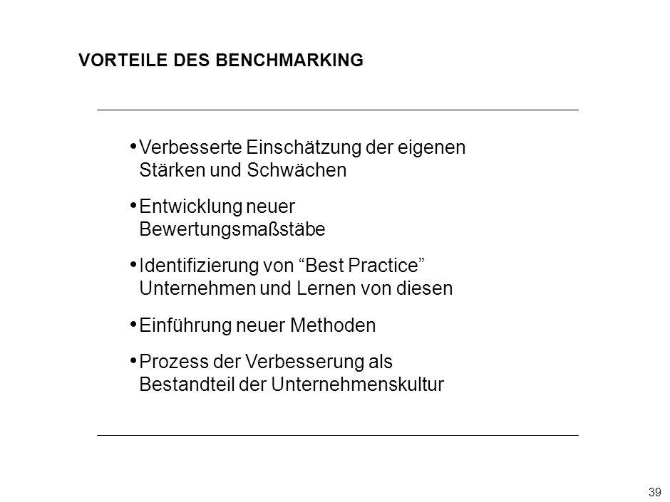 39 000624FT_262414_777_v3_i VORTEILE DES BENCHMARKING Verbesserte Einschätzung der eigenen Stärken und Schwächen Entwicklung neuer Bewertungsmaßstäbe Identifizierung von Best Practice Unternehmen und Lernen von diesen Einführung neuer Methoden Prozess der Verbesserung als Bestandteil der Unternehmenskultur