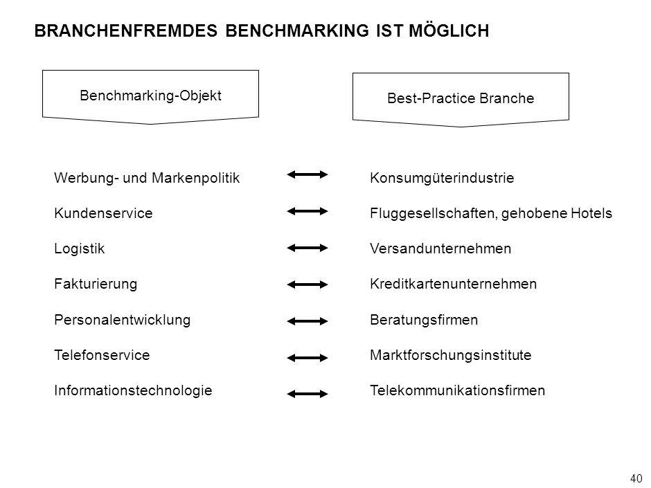40 000624FT_262414_777_v3_i BRANCHENFREMDES BENCHMARKING IST MÖGLICH Benchmarking-Objekt Best-Practice Branche Werbung- und Markenpolitik Kundenservic