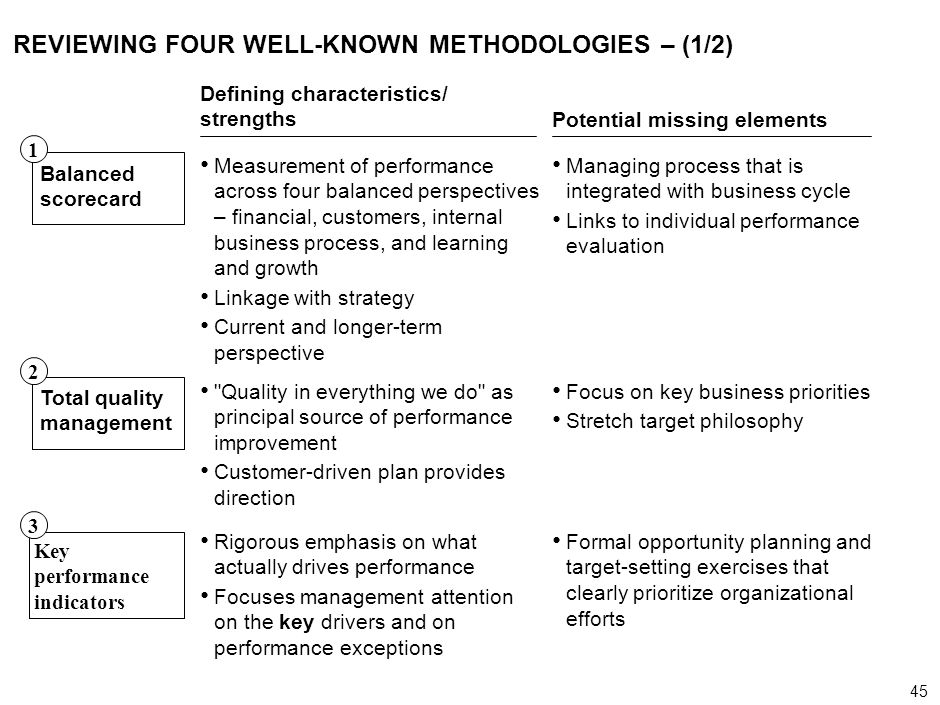 45 000624FT_262414_777_v3_i REVIEWING FOUR WELL-KNOWN METHODOLOGIES – (1/2) Defining characteristics/ strengths Potential missing elements Balanced sc