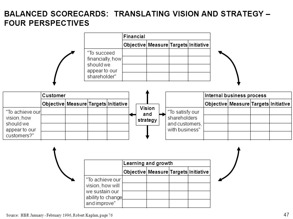 47 000624FT_262414_777_v3_i BALANCED SCORECARDS: TRANSLATING VISION AND STRATEGY – FOUR PERSPECTIVES Source:HBR January - February 1996, Robert Kaplan, page 76 Financial ObjectiveMeasureTargetsInitiative To succeed financially, how should we appear to our shareholder Learning and growth ObjectiveMeasureTargetsInitiative To achieve our vision, how will we sustain our ability to change and improve Customer ObjectiveMeasureTargetsInitiative To achieve our vision, how should we appear to our customers? Internal business process ObjectiveMeasureTargetsInitiative To satisfy our shareholders and customers, with business Vision and strategy