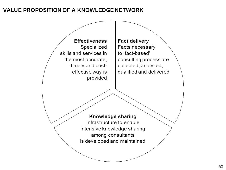 53 000624FT_262414_777_v3_i VALUE PROPOSITION OF A KNOWLEDGE NETWORK Effectiveness Specialized skills and services in the most accurate, timely and cost- effective way is provided Knowledge sharing Infrastructure to enable intensive knowledge sharing among consultants is developed and maintained Fact delivery Facts necessary to fact-based consulting process are collected, analyzed, qualified and delivered