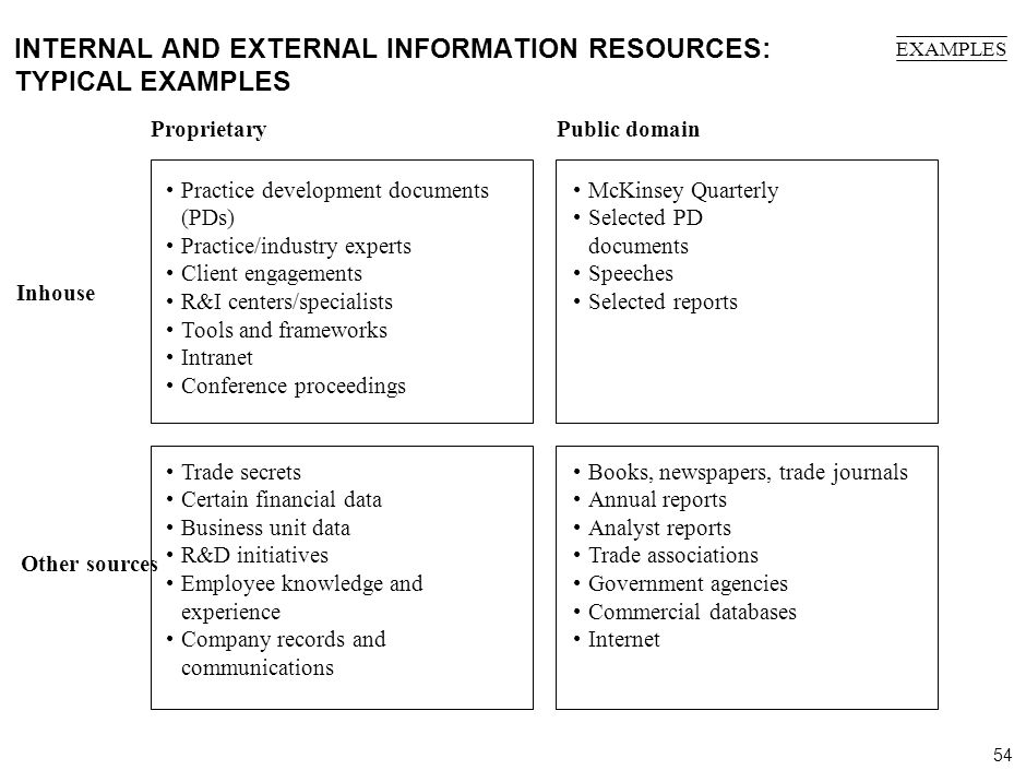 54 000624FT_262414_777_v3_i INTERNAL AND EXTERNAL INFORMATION RESOURCES: TYPICAL EXAMPLES Public domain McKinsey Quarterly Selected PD documents Speec