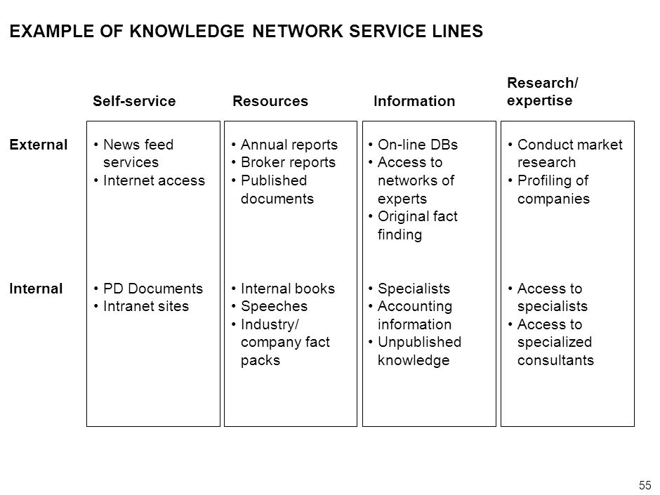 55 000624FT_262414_777_v3_i EXAMPLE OF KNOWLEDGE NETWORK SERVICE LINES External Internal Self-service News feed services Internet access PD Documents