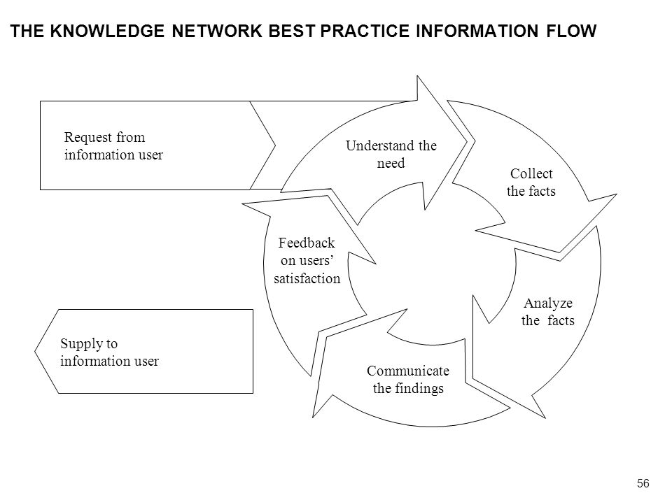 56 000624FT_262414_777_v3_i THE KNOWLEDGE NETWORK BEST PRACTICE INFORMATION FLOW Understand the need Collect the facts Analyze the facts Communicate the findings Supply to information user Feedback on users satisfaction Request from information user