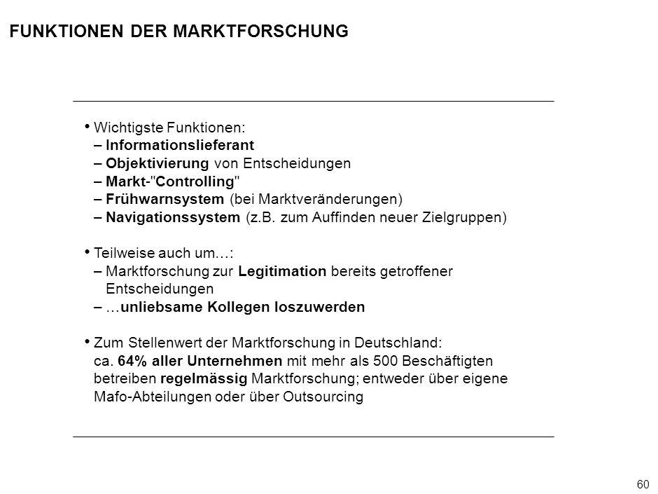 60 000624FT_262414_777_v3_i FUNKTIONEN DER MARKTFORSCHUNG Wichtigste Funktionen: –Informationslieferant –Objektivierung von Entscheidungen –Markt- Controlling –Frühwarnsystem (bei Marktveränderungen) –Navigationssystem (z.B.