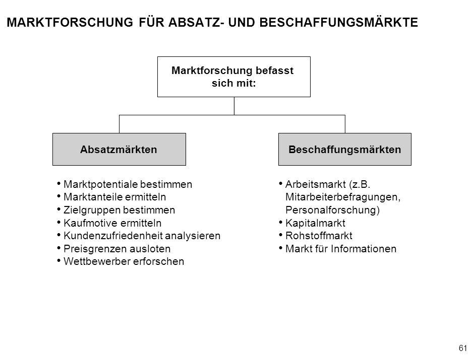 61 000624FT_262414_777_v3_i MARKTFORSCHUNG FÜR ABSATZ- UND BESCHAFFUNGSMÄRKTE Marktpotentiale bestimmen Marktanteile ermitteln Zielgruppen bestimmen K