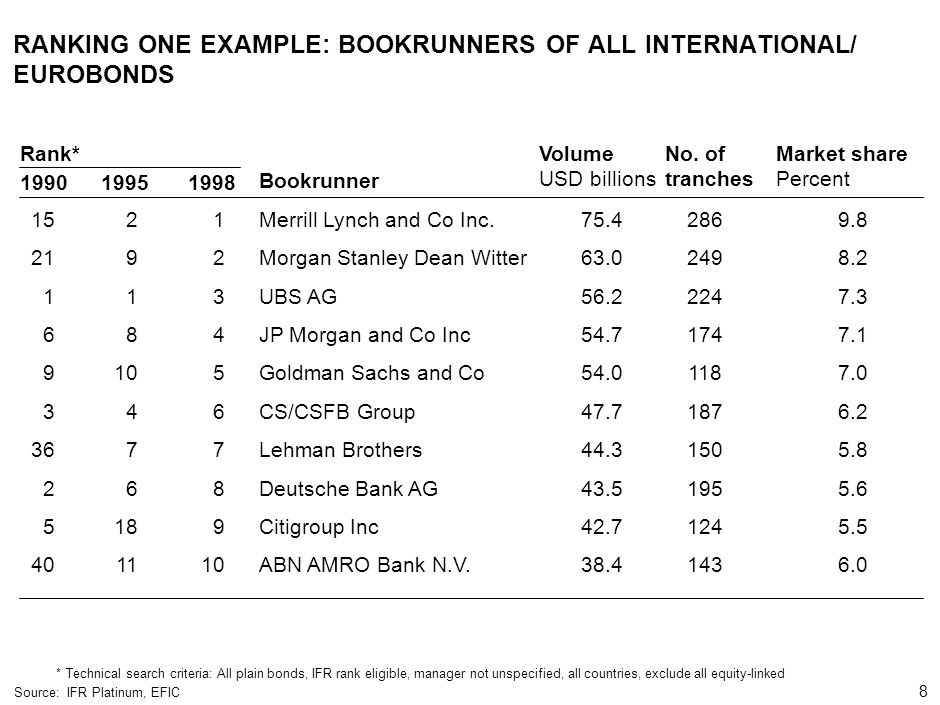 8 000624FT_262414_777_v3_i RANKING ONE EXAMPLE: BOOKRUNNERS OF ALL INTERNATIONAL/ EUROBONDS *Technical search criteria: All plain bonds, IFR rank elig