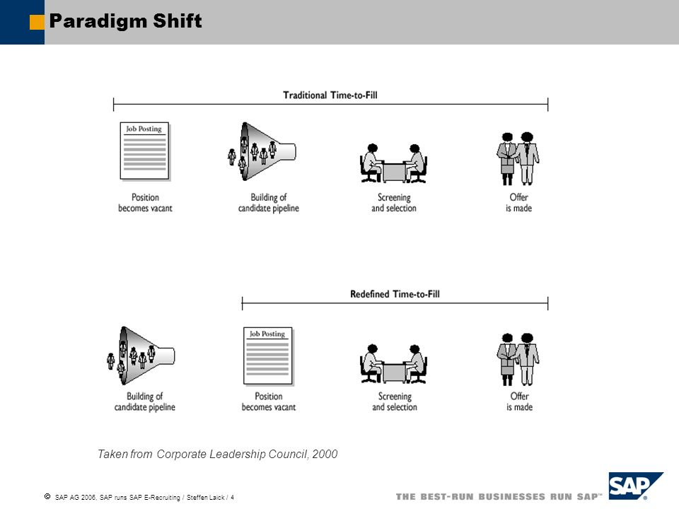 SAP AG 2006, SAP runs SAP E-Recruiting / Steffen Laick / 4 Paradigm Shift Taken from Corporate Leadership Council, 2000