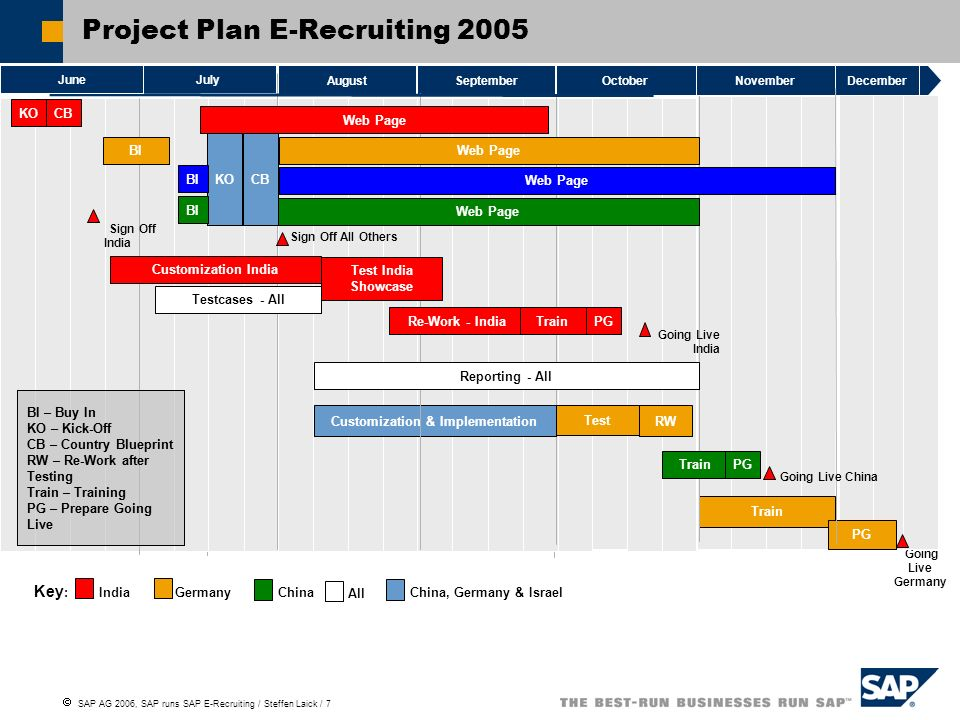 SAP AG 2006, SAP runs SAP E-Recruiting / Steffen Laick / 7 Project Plan E-Recruiting 2005 Oct.