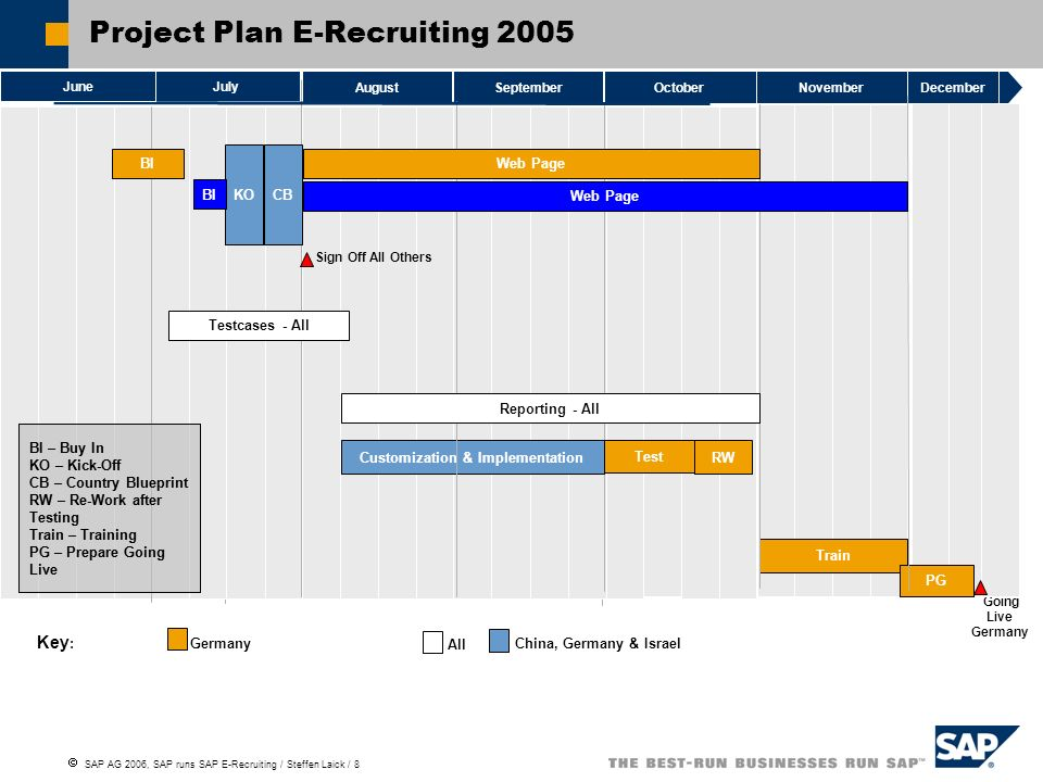 SAP AG 2006, SAP runs SAP E-Recruiting / Steffen Laick / 8 Project Plan E-Recruiting 2005 Oct.
