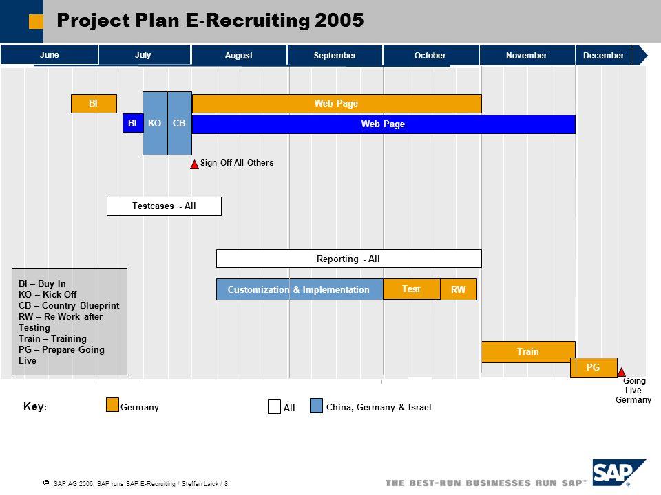 SAP AG 2006, SAP runs SAP E-Recruiting / Steffen Laick / 9 Stakeholders 20 Recruiter 1.100 Manager 13.000 Mitarbeiter 25.000 Bewerber