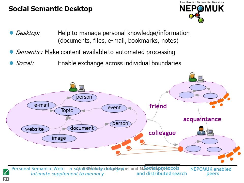 © 2007 Hans-Jörg Happel und Max Völkel, FZI colleague friend acquaintance NEPOMUK enabled peers Personal Semantic Web:a semantically enlarged intimate