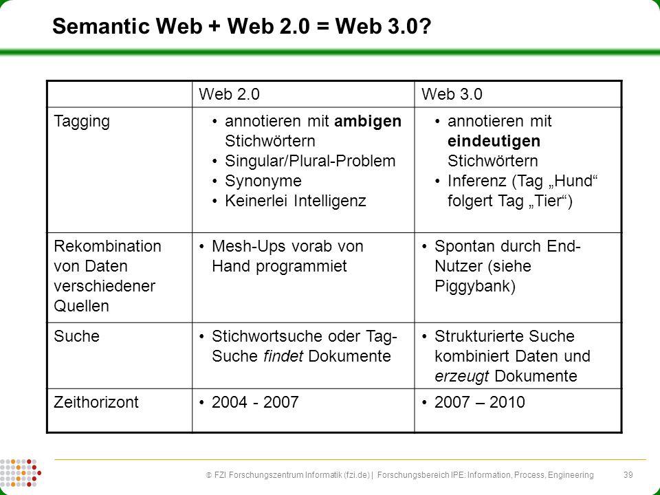 39 FZI Forschungszentrum Informatik (fzi.de) | Forschungsbereich IPE: Information, Process, Engineering Semantic Web + Web 2.0 = Web 3.0? Web 2.0Web 3
