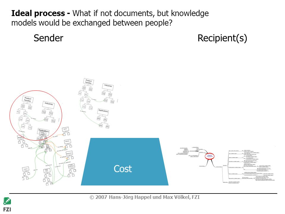 © 2007 Hans-Jörg Happel und Max Völkel, FZI Ideal process - What if not documents, but knowledge models would be exchanged between people? SenderRecip