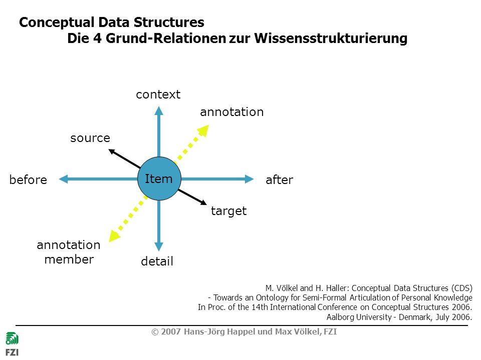© 2007 Hans-Jörg Happel und Max Völkel, FZI Conceptual Data Structures Die 4 Grund-Relationen zur Wissensstrukturierung context detail beforeafter target source annotation member annotation Item M.