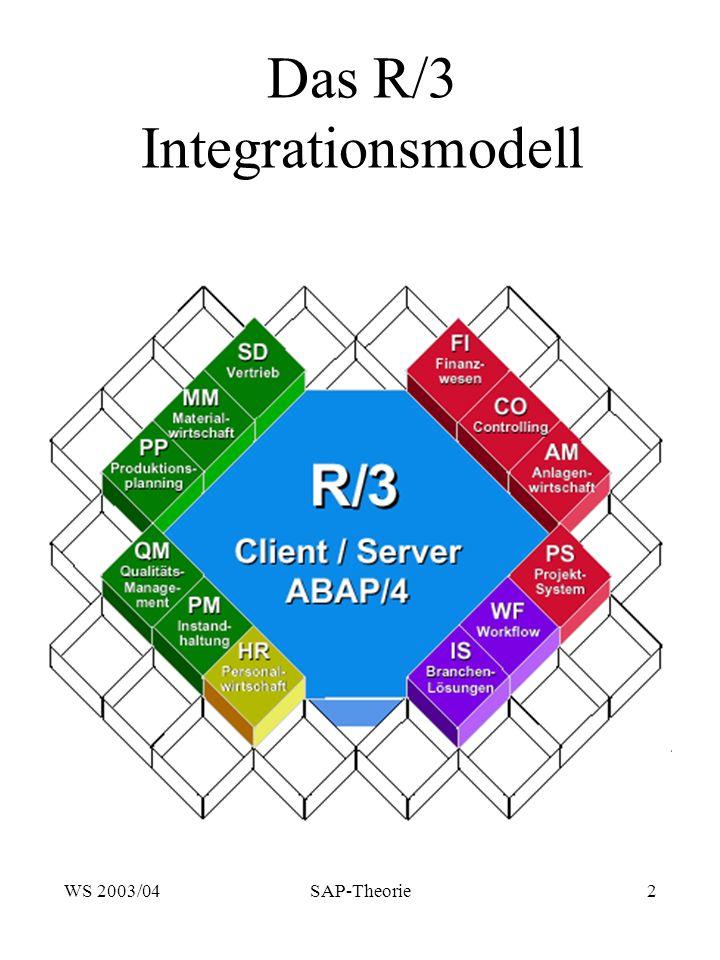 WS 2003/04SAP-Theorie13 Organisationseinheit Mandant Organisationseinheit Mandant Der Mandant stellt die hierarchisch höchste Organisationseinheit in einem R/3-System dar.