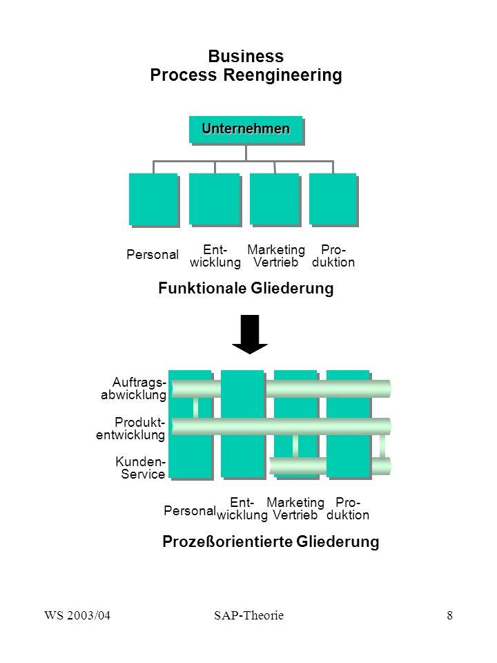 WS 2003/04SAP-Theorie9 Organisationseinheiten im SAP R/3-System Wozu dienen Organisationseinheiten.
