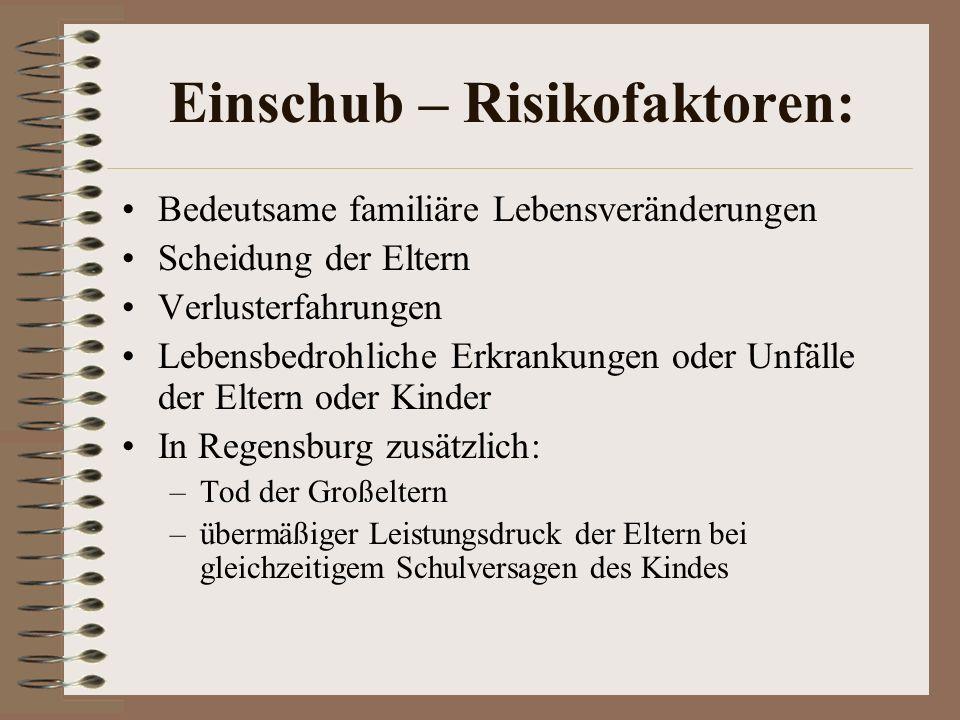 Einschub – Risikofaktoren: Bedeutsame familiäre Lebensveränderungen Scheidung der Eltern Verlusterfahrungen Lebensbedrohliche Erkrankungen oder Unfälle der Eltern oder Kinder In Regensburg zusätzlich: –Tod der Großeltern –übermäßiger Leistungsdruck der Eltern bei gleichzeitigem Schulversagen des Kindes