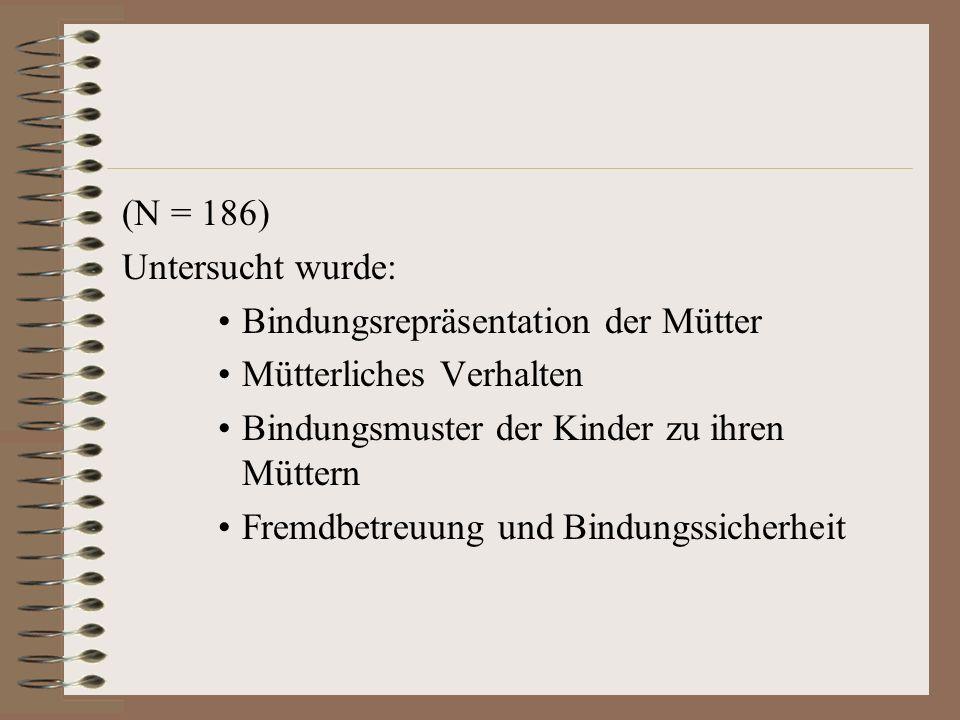 (N = 186) Untersucht wurde: Bindungsrepräsentation der Mütter Mütterliches Verhalten Bindungsmuster der Kinder zu ihren Müttern Fremdbetreuung und Bindungssicherheit