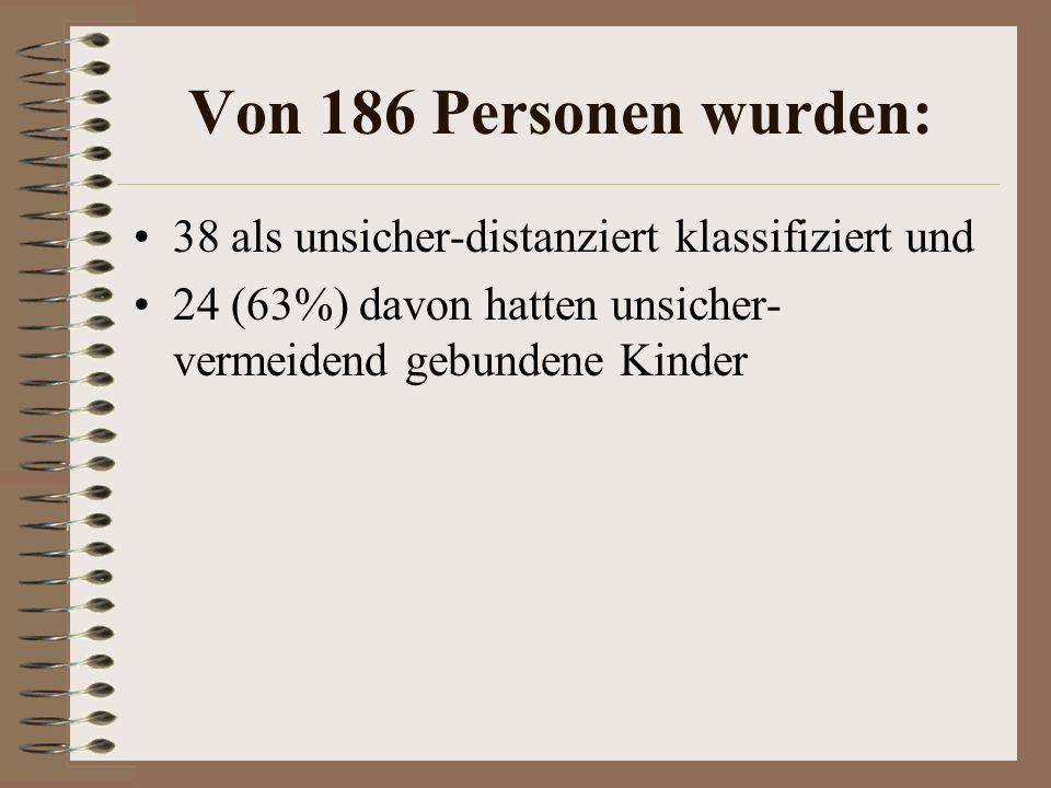 Von 186 Personen wurden: 38 als unsicher-distanziert klassifiziert und 24 (63%) davon hatten unsicher- vermeidend gebundene Kinder