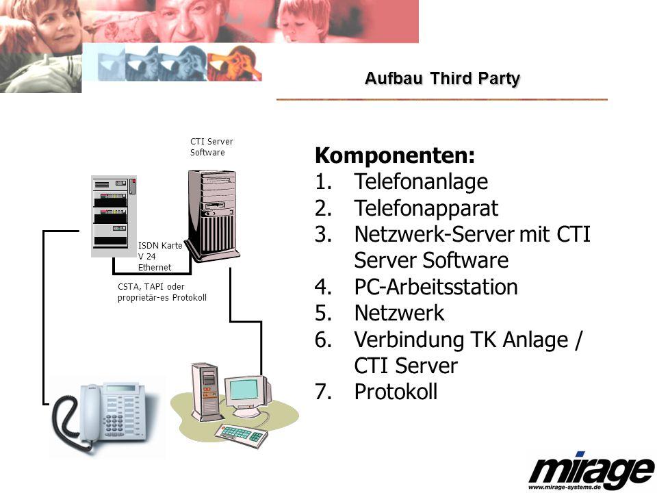 Aufbau Third Party Komponenten: 1. Telefonanlage 2. Telefonapparat 3. Netzwerk-Server mit CTI Server Software 4. PC-Arbeitsstation 5. Netzwerk 6. Verb