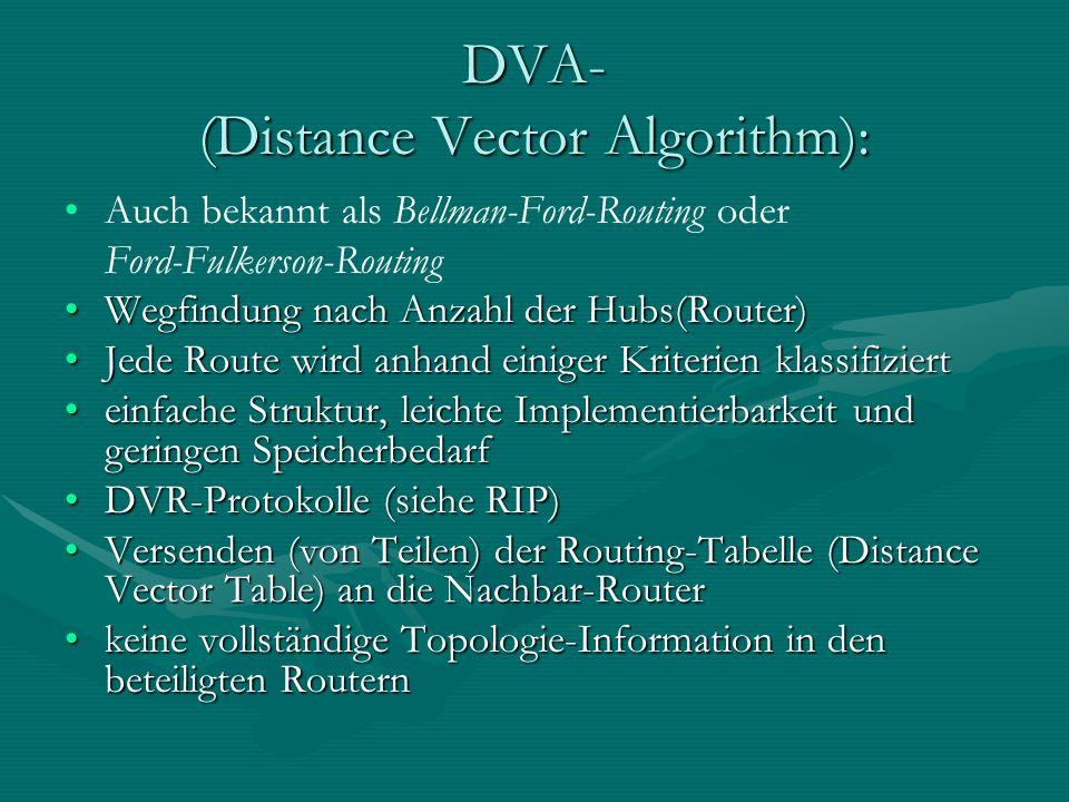 DVA- (Distance Vector Algorithm): Auch bekannt als Bellman-Ford-Routing oder Ford-Fulkerson-Routing Wegfindung nach Anzahl der Hubs(Router)Wegfindung nach Anzahl der Hubs(Router) Jede Route wird anhand einiger Kriterien klassifiziertJede Route wird anhand einiger Kriterien klassifiziert einfache Struktur, leichte Implementierbarkeit und geringen Speicherbedarfeinfache Struktur, leichte Implementierbarkeit und geringen Speicherbedarf DVR-Protokolle (siehe RIP)DVR-Protokolle (siehe RIP) Versenden (von Teilen) der Routing-Tabelle (Distance Vector Table) an die Nachbar-RouterVersenden (von Teilen) der Routing-Tabelle (Distance Vector Table) an die Nachbar-Router keine vollständige Topologie-Information in den beteiligten Routernkeine vollständige Topologie-Information in den beteiligten Routern