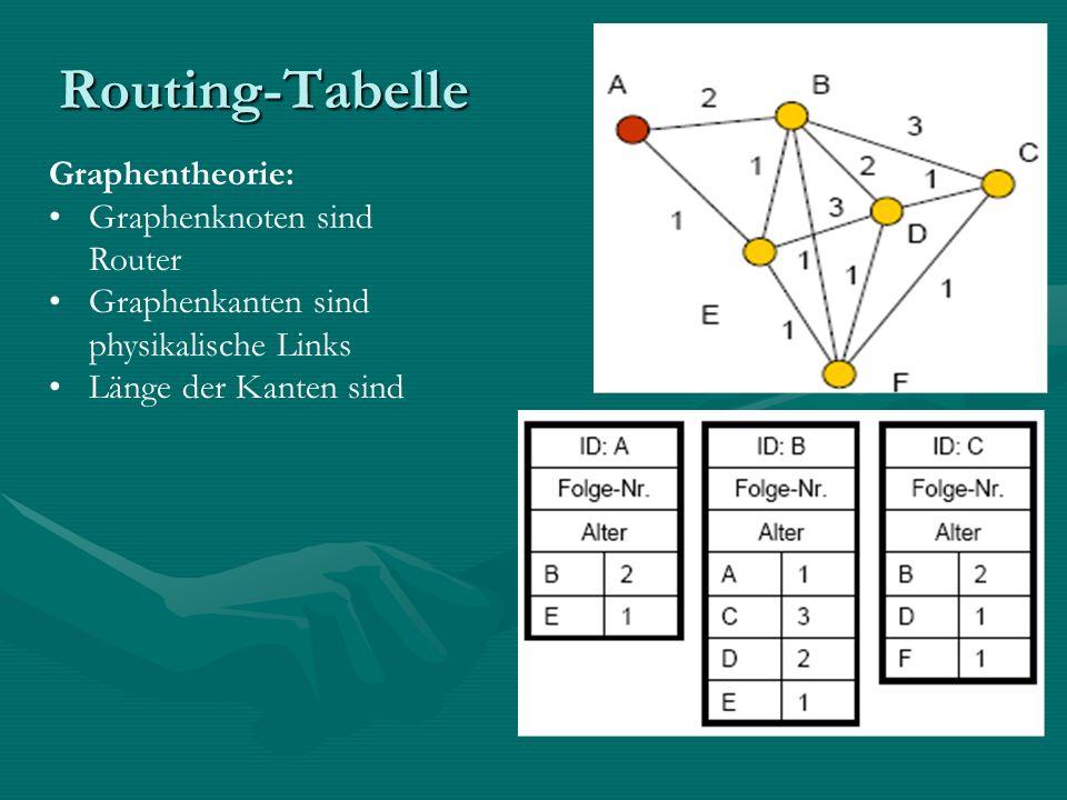 Routing-Tabelle Graphentheorie: Graphenknoten sind Router Graphenkanten sind physikalische Links Länge der Kanten sind