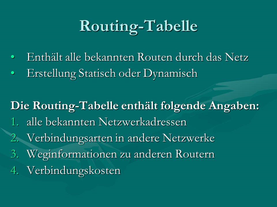 Routing-Tabelle Enthält alle bekannten Routen durch das NetzEnthält alle bekannten Routen durch das Netz Erstellung Statisch oder DynamischErstellung Statisch oder Dynamisch Die Routing-Tabelle enthält folgende Angaben: 1.alle bekannten Netzwerkadressen 2.Verbindungsarten in andere Netzwerke 3.Weginformationen zu anderen Routern 4.Verbindungskosten