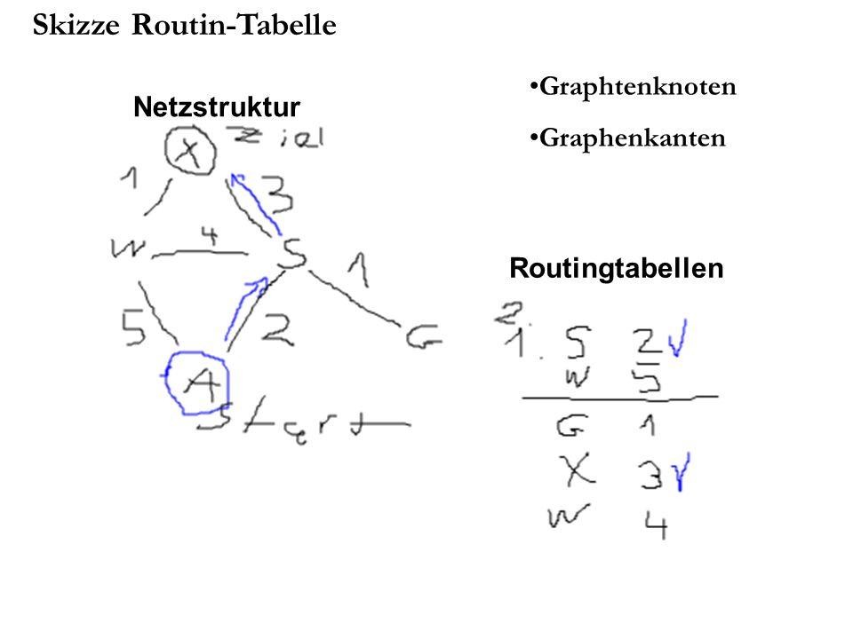 LSR (Link State Routing) Schritt 3 - Link State Paket erstellen : Enthalten Identität des Routers, einer Folgenummer, dem Alter, eine Liste mit allen Nachbarn und den entsprechenden Entfernungen Pakete können periodisch erstellt werden aber auch nur bei bestimmten wichtigen Ereignissen (Ausfall einer Verbindung, …) Schritt 4 – Link State Paket verteilen : Pakete werden verteilt und von den Routern gesammelt Schritt 5 -Neue Routen berechnen : Aufbau eines Graphen des Netzes