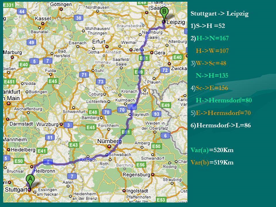 Stuttgart -> Leipzig 1)S->H =52 2)H->N=167 H->W=107 3)W->Sc=48 N->H=135 4)Sc->E=156 H->Hermsdorf=80 5)E->Hermsdorf=70 6)Hermsdorf->L=86 Var(a)=520Km Var(b)=519Km