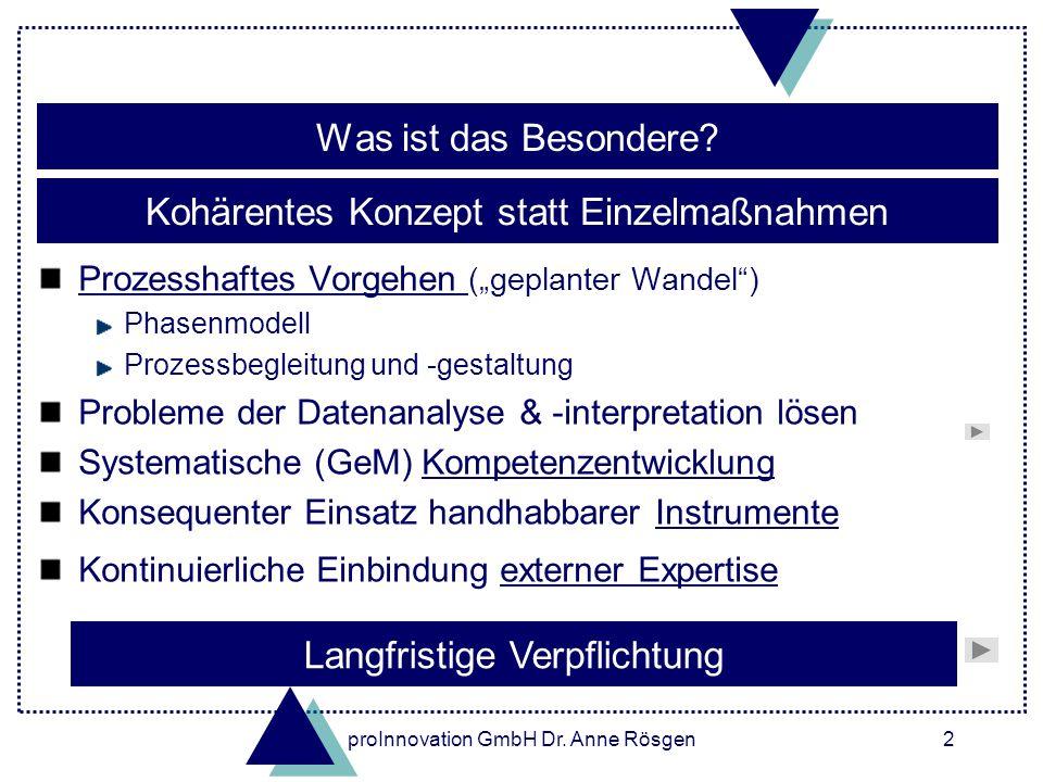 proInnovation GmbH Dr. Anne Rösgen2 Was ist das Besondere? Prozesshaftes Vorgehen Prozesshaftes Vorgehen (geplanter Wandel) Phasenmodell Prozessbeglei