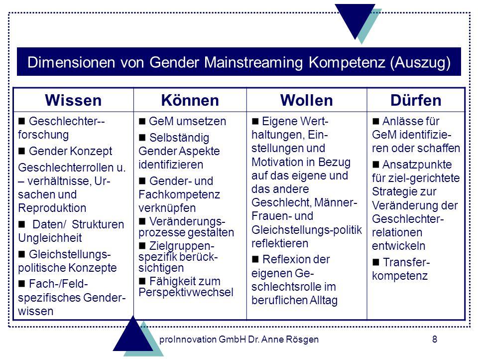 proInnovation GmbH Dr.