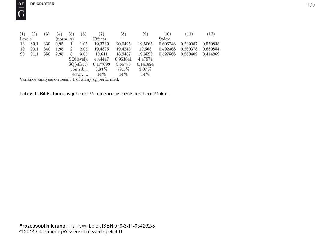 Prozessoptimierung, Frank Wirbeleit ISBN 978-3-11-034262-8 © 2014 Oldenbourg Wissenschaftsverlag GmbH 100 Tab. 5.1: Bildschirmausgabe der Varianzanaly