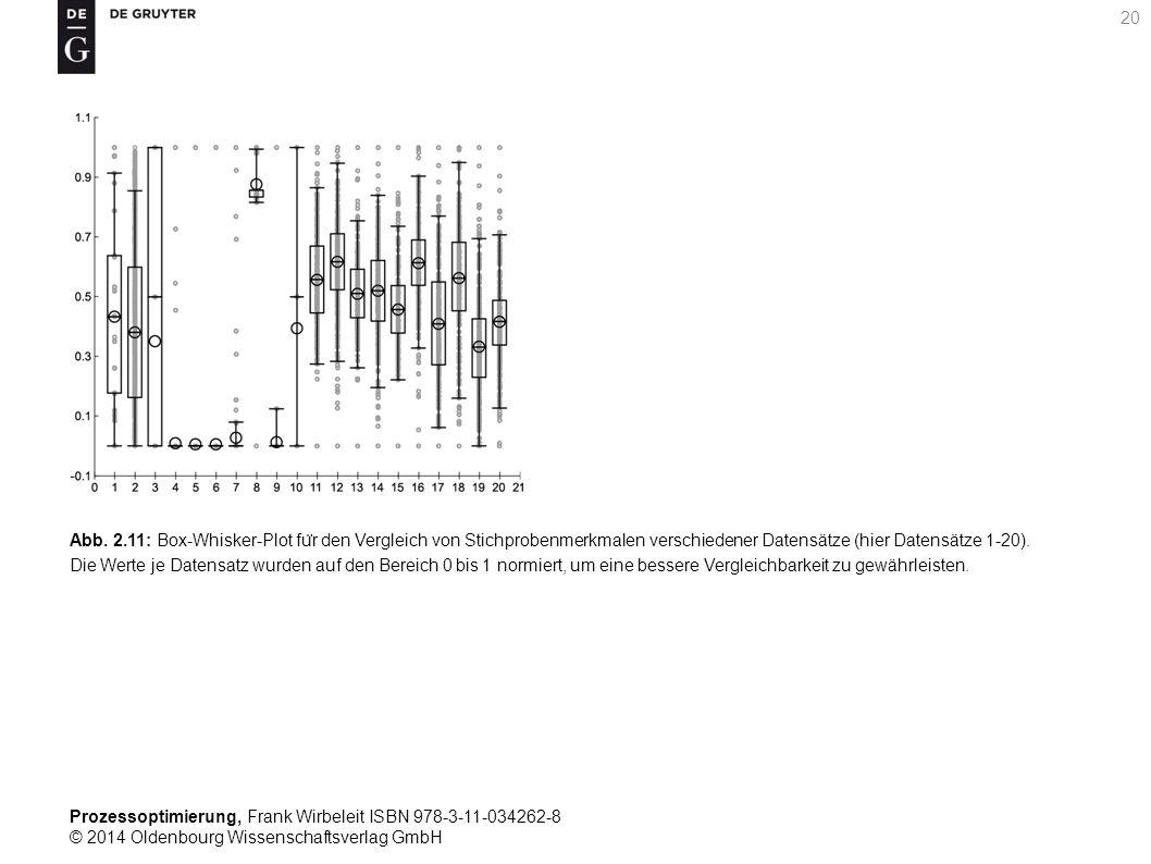 Prozessoptimierung, Frank Wirbeleit ISBN 978-3-11-034262-8 © 2014 Oldenbourg Wissenschaftsverlag GmbH 20 Abb. 2.11: Box-Whisker-Plot fu ̈ r den Vergle
