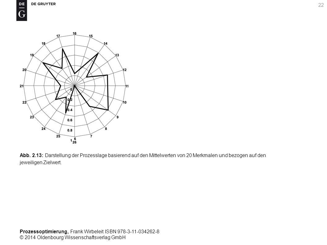 Prozessoptimierung, Frank Wirbeleit ISBN 978-3-11-034262-8 © 2014 Oldenbourg Wissenschaftsverlag GmbH 22 Abb. 2.13: Darstellung der Prozesslage basier