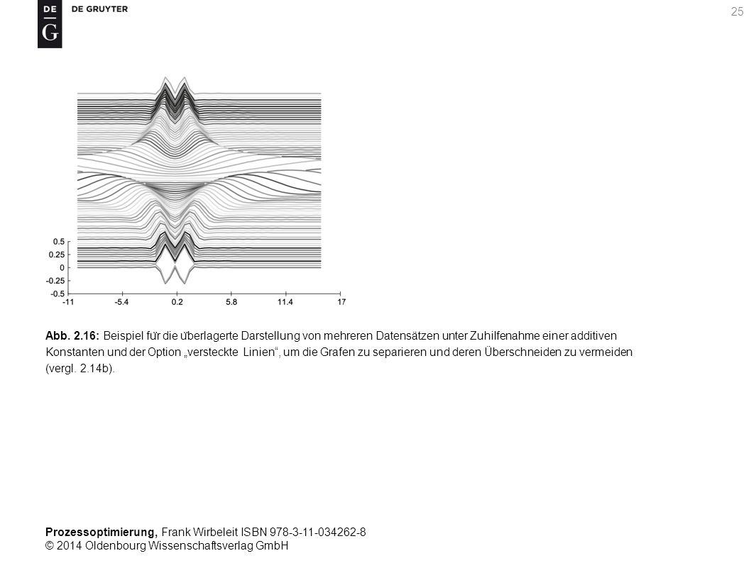Prozessoptimierung, Frank Wirbeleit ISBN 978-3-11-034262-8 © 2014 Oldenbourg Wissenschaftsverlag GmbH 25 Abb. 2.16: Beispiel fu ̈ r die u ̈ berlagerte