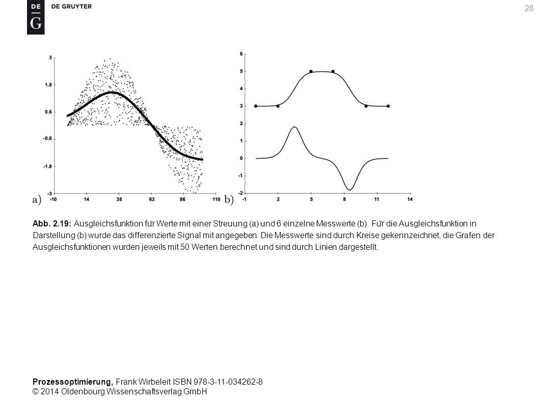 Prozessoptimierung, Frank Wirbeleit ISBN 978-3-11-034262-8 © 2014 Oldenbourg Wissenschaftsverlag GmbH 28 Abb. 2.19: Ausgleichsfunktion fu ̈ r Werte mi