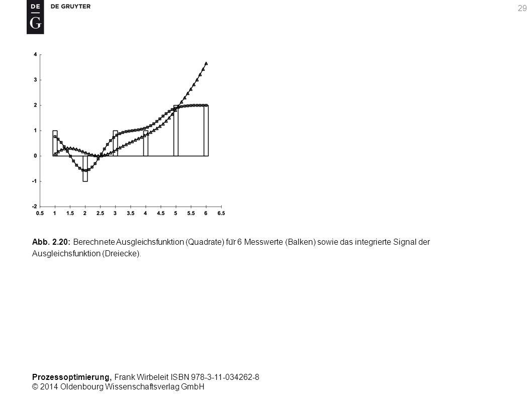 Prozessoptimierung, Frank Wirbeleit ISBN 978-3-11-034262-8 © 2014 Oldenbourg Wissenschaftsverlag GmbH 29 Abb. 2.20: Berechnete Ausgleichsfunktion (Qua