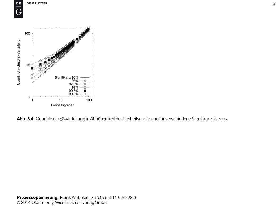 Prozessoptimierung, Frank Wirbeleit ISBN 978-3-11-034262-8 © 2014 Oldenbourg Wissenschaftsverlag GmbH 36 Abb. 3.4: Quantile der χ2-Verteilung in Abhän