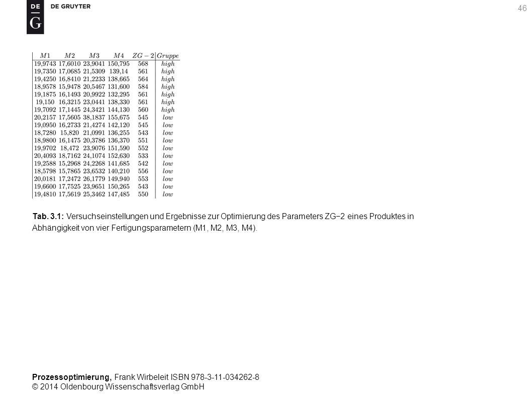 Prozessoptimierung, Frank Wirbeleit ISBN 978-3-11-034262-8 © 2014 Oldenbourg Wissenschaftsverlag GmbH 46 Tab. 3.1: Versuchseinstellungen und Ergebniss