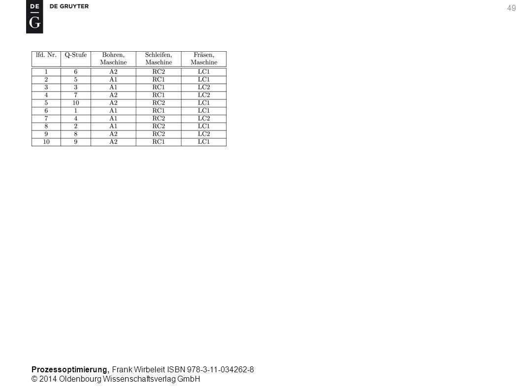 Prozessoptimierung, Frank Wirbeleit ISBN 978-3-11-034262-8 © 2014 Oldenbourg Wissenschaftsverlag GmbH 49