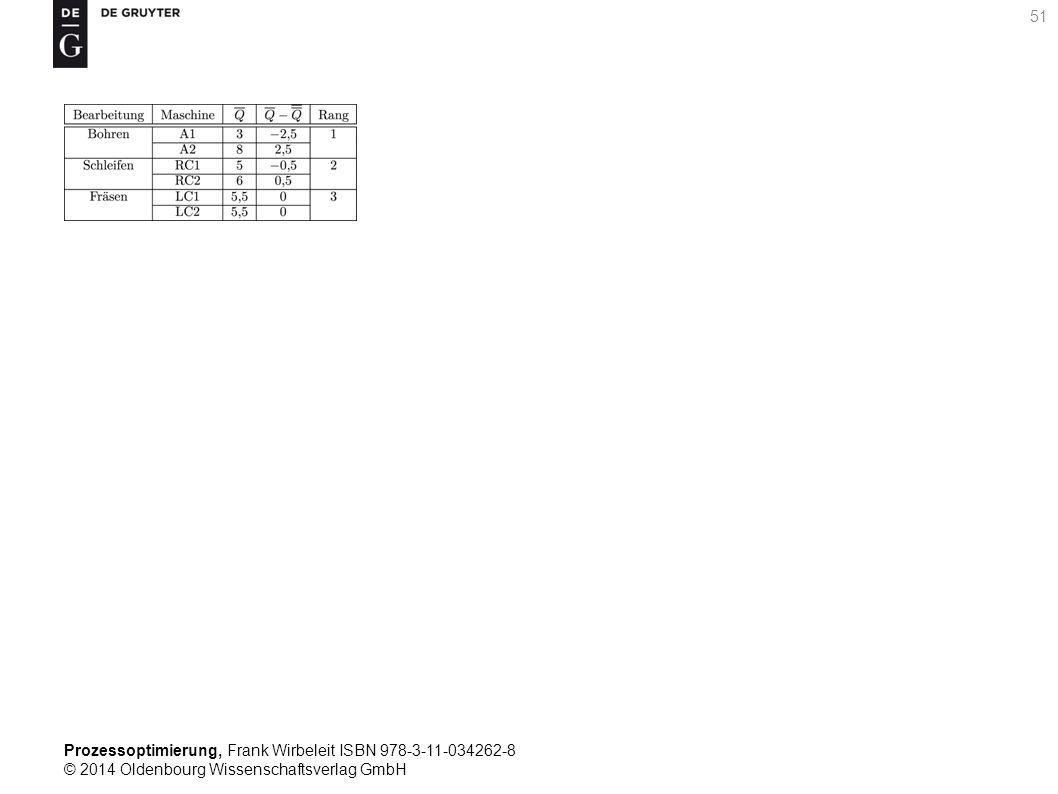 Prozessoptimierung, Frank Wirbeleit ISBN 978-3-11-034262-8 © 2014 Oldenbourg Wissenschaftsverlag GmbH 51