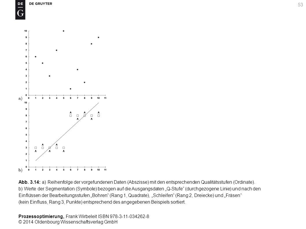 Prozessoptimierung, Frank Wirbeleit ISBN 978-3-11-034262-8 © 2014 Oldenbourg Wissenschaftsverlag GmbH 53 Abb. 3.14: a) Reihenfolge der vorgefundenen D